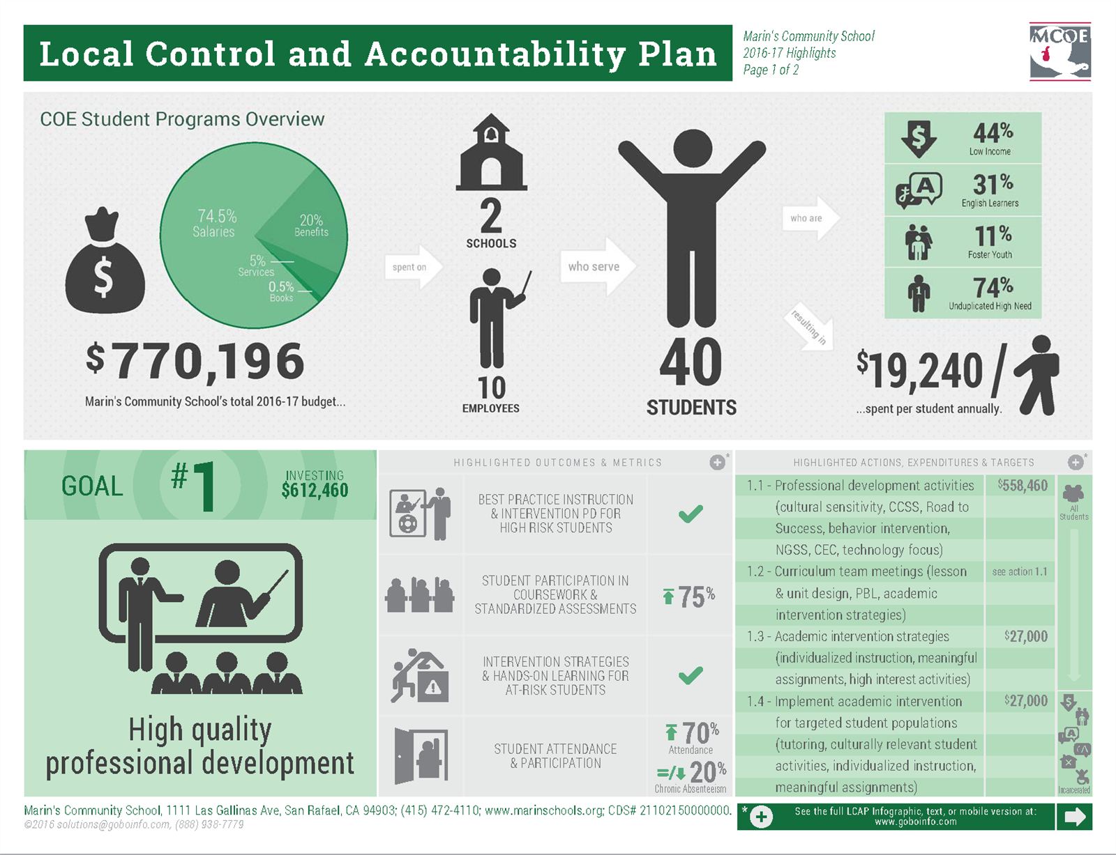 Local Control and Accountability Plan Preview