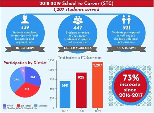 School to Career Partnership Infographic